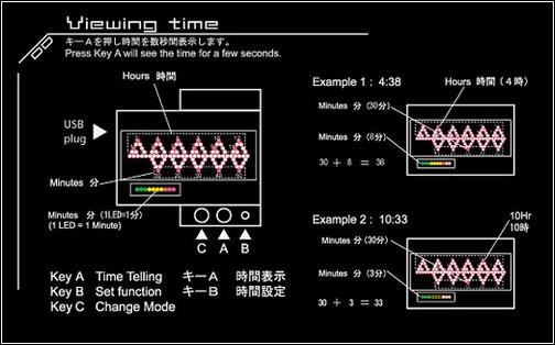 Система дешифровки показателей времени.