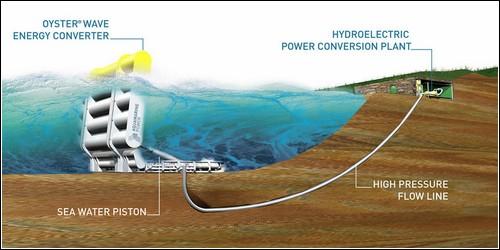 Энергетическая волновая установка Oyster.