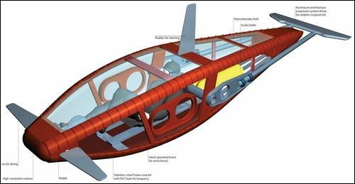 Устройство подводной лодки на мускульном ходу.