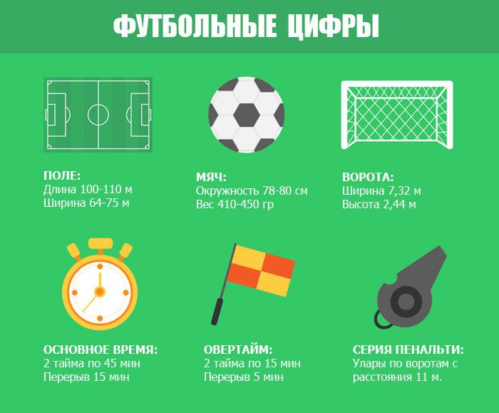 Главные футбольные цифры от Novate.ru