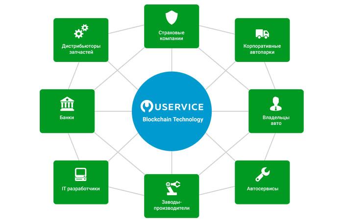 Как работает Uservice.