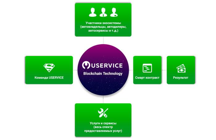 Экосистема Uservice.