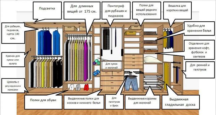 В гардеробной нужно использовать каждый сантиметр
