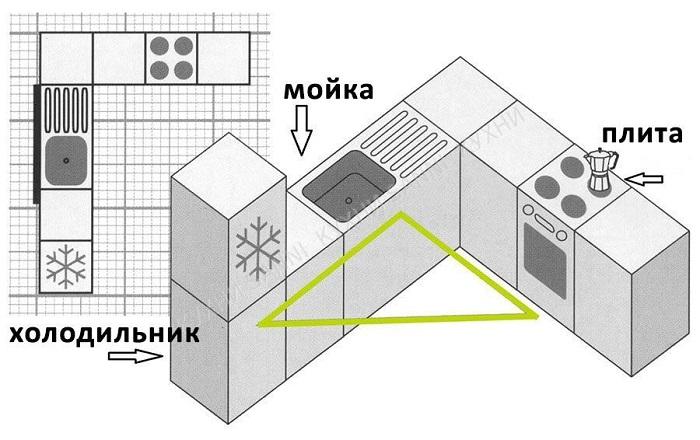 Рабочий треугольник нужно проектировать правильно