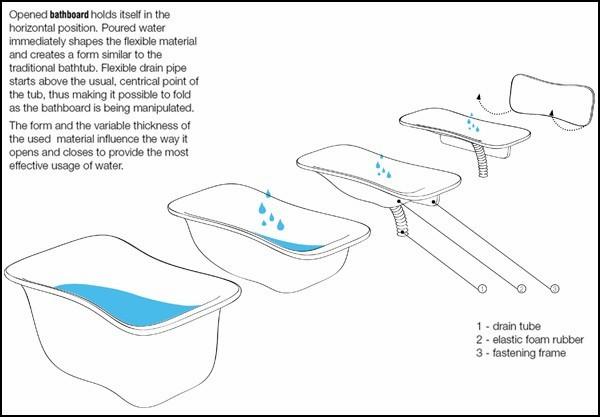 Концептуальная плоская ванная Bathboard от Сильвии Риверы (Sylwia Ulicka Rivera)