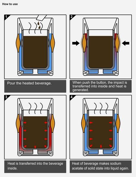 Burning Cup, инновационная кружка с теплоаккумулятором