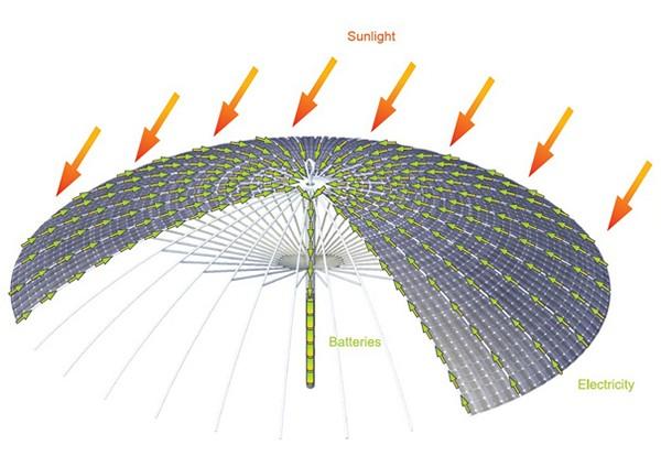 Зонт-светильник Day Shade Night Light, работающий на солнечных батареях