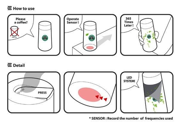 Как работает благодарная кофейная чашка Eco Tumbler