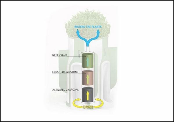 Публичные писсуары When Nature Calls, фильтрующие мочу для полива растений