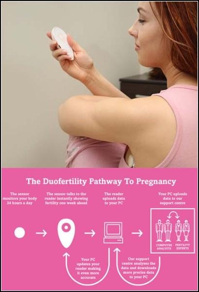 DuoFertility - точный прибор для планирования беременности