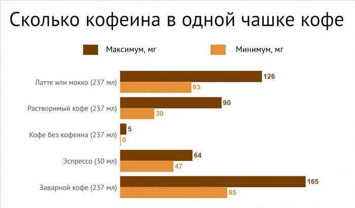 Содержание кофеина в разных видах кофе. / Фото: liveinternet.ru