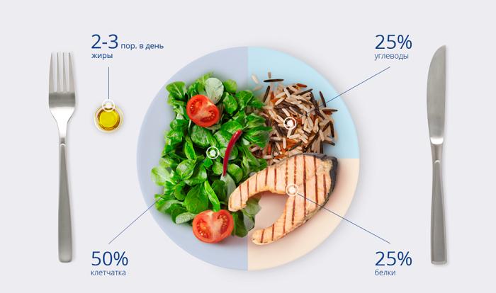 Пропорции белков, жиров, клетчатки и углеводов. / Фото: Kaktus.media