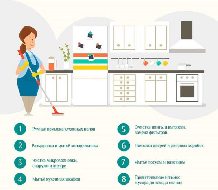 Составьте план уборки, чтобы на кухне всегда был порядок. / Фото: home-gid.com