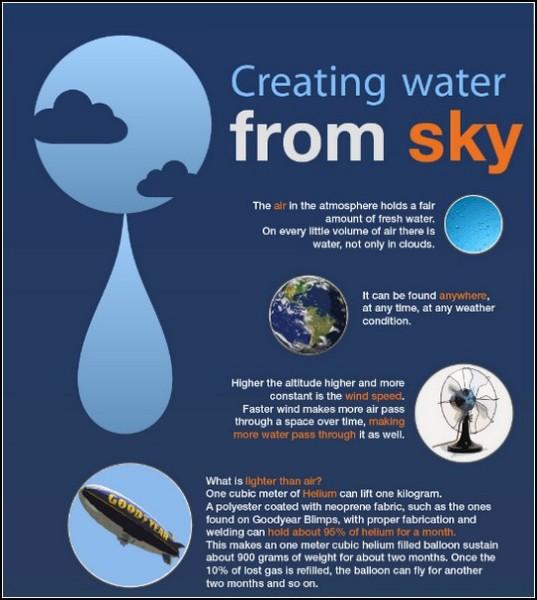 Вода из воздуха поможет засушливым регионам