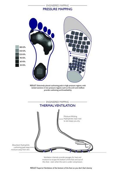 Мужские носки будущего ATLAS избавят от неприятного запаха с помощью кофе