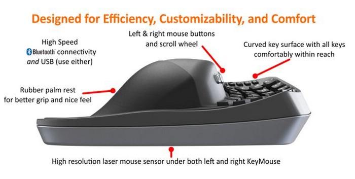 Клавиатура + мышка = KeyMouse