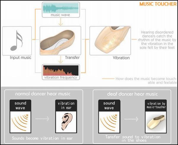 Концепт вибрирующих балетных туфель Music-Toucher