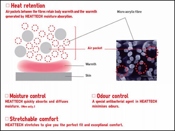 Принцип действия тёплой одежды HeatTech