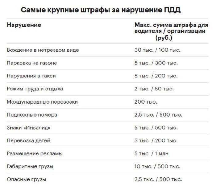 Таблица штрафов/ Фото: autonews.ru