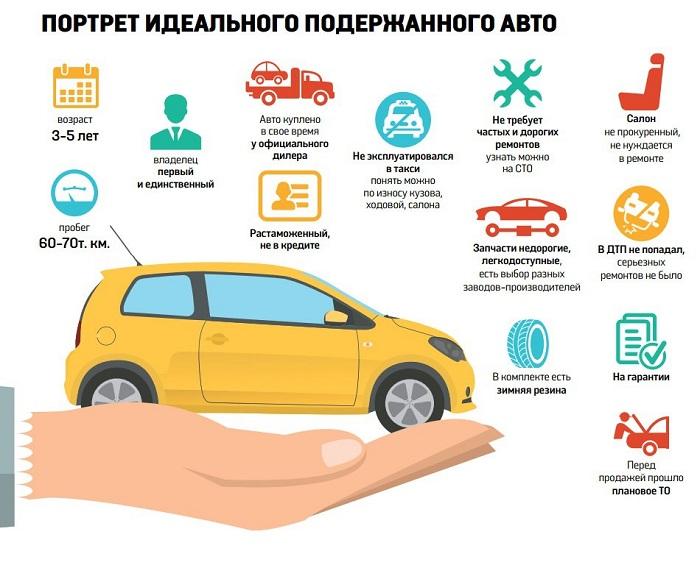 Идеальный подержанный автомобиль/ Фото: auto-sovets.ru