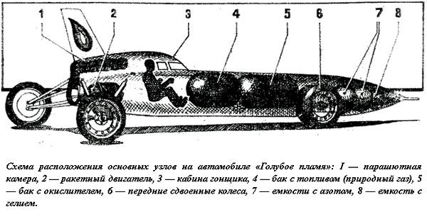 Схема автомобиля «The Blue Flame»