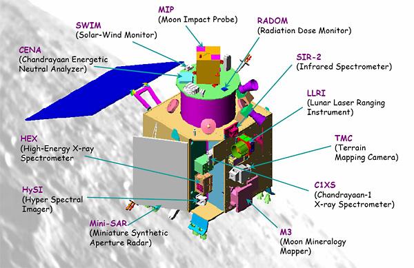 Индийский лунный зонд Чандраян-1