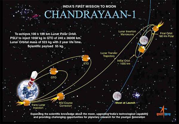Индийская миссия на Луне