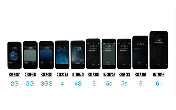 Видео-тест скорости загрузки всех моделей iPhone от 2G до 6+ дал неожиданные результаты