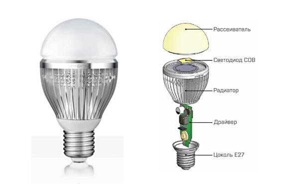 Лампа «Оптолюкс-Е27» при непрерывном свечении прослужит 6 лет, при использовании порядка 3-4 часов в день - 46 лет.