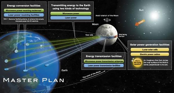 Гигантская солнечная электростанция на Луне