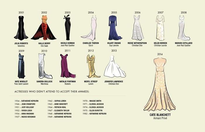 Все платья, в которых  актрисы получали Оскара за лучшую женскую роль с 1929 по 2014 год