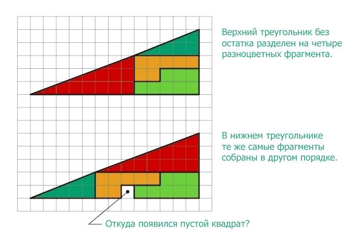 Откуда появился лишний пустой квадрат?