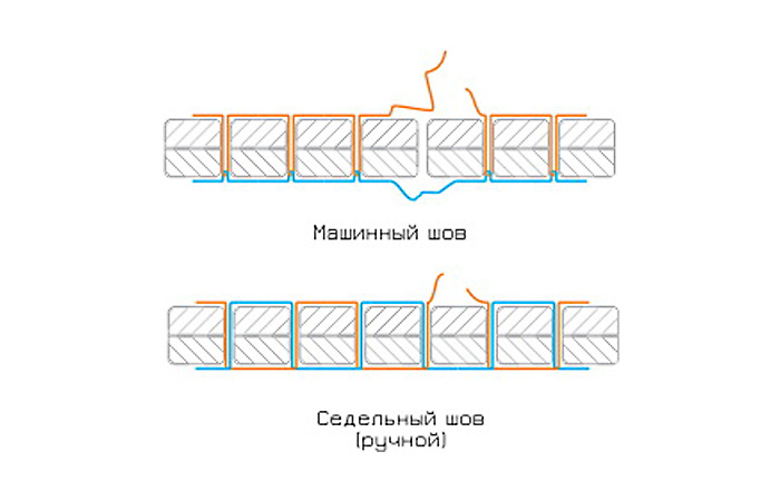 Различия между машинным и ручным швом.