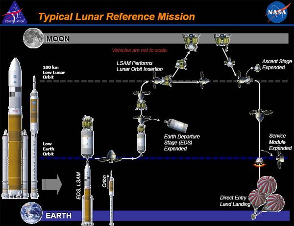 План возвращения США на  Луну