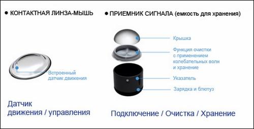 http://static.novate.ru/files/u3010/i-contact-lens-mouse-3.jpg