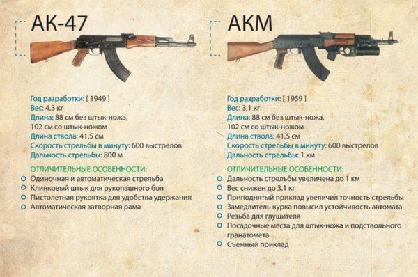 АК и АКМ