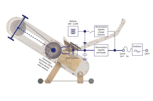 Энергогенерирующий тренажёр: как это работает