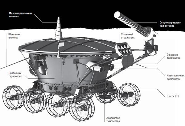 Планетоход Луноход-1 (ноябрь, 1970 г.)