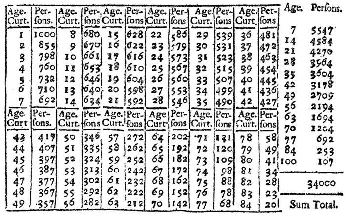 Таблица смертности. Эдмонд Галлей