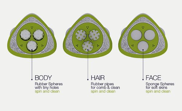 Гаджет имеет 3 насадки для кожи тела, лица и волос