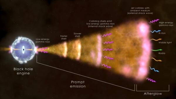 Схематичное изображения взрыва звезды