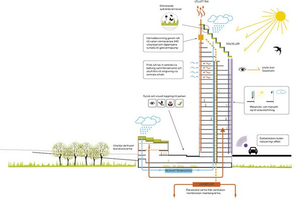 Big Wood – деревянный небоскреб на солнечных батареях