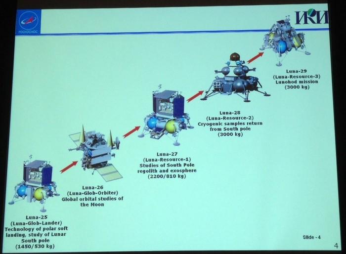 План запуска российских космических аппаратов к Луне