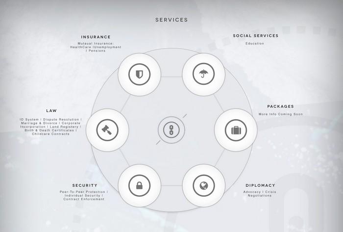 Структура услуг криптогосударства Bitnation