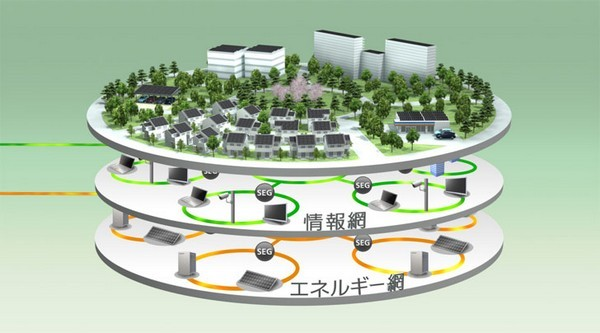 Fujisawa Sustainable Smart Town – умный город от Panasonic