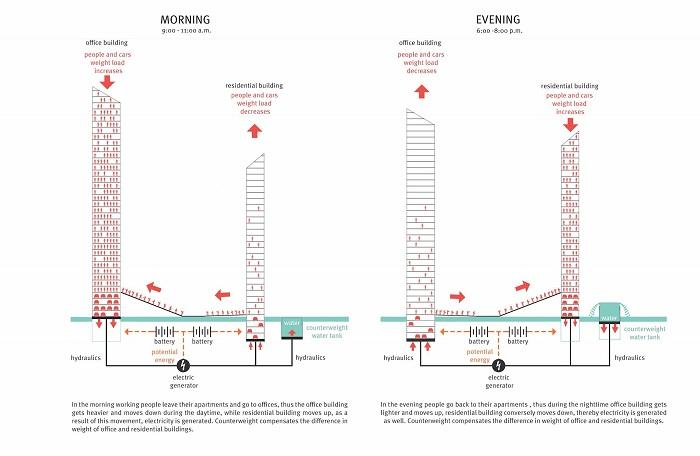 Схема создания энергии в здании от российских архитекторов.