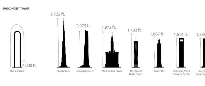 Шкала высоты самых известных небоскребов в мире.
