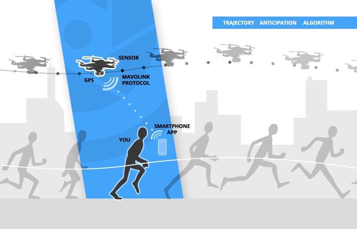 Беспилотный дрон HEXO+: как это работает.