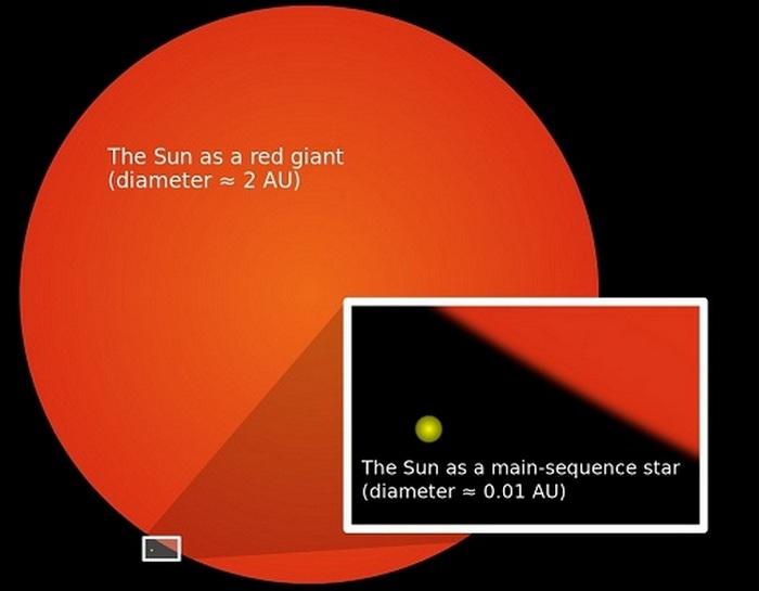 Солнце и красный гигант.