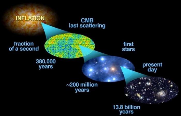 Нерешенная задача: у Вселенной инфляционная модель?